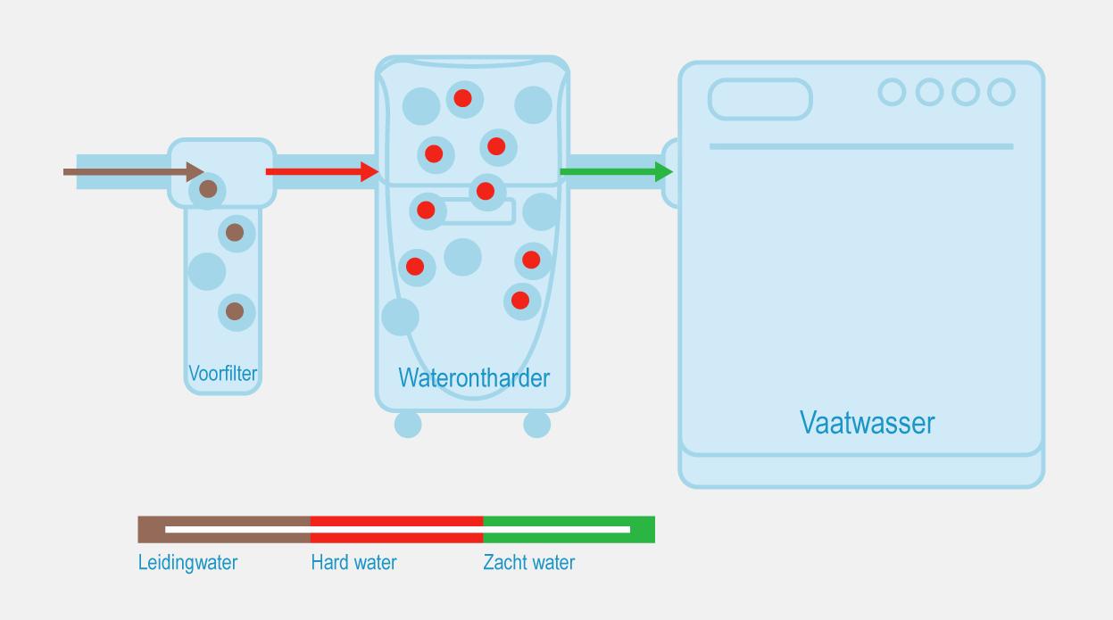 VVC Technics - Waterontharder